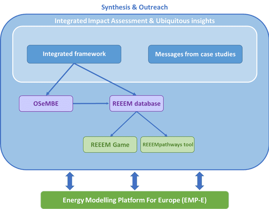 Synthesis & outreach framework of the REEEM project
