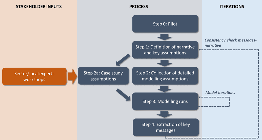 Process of case study definition